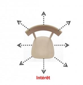 Position 1 : Intérêt